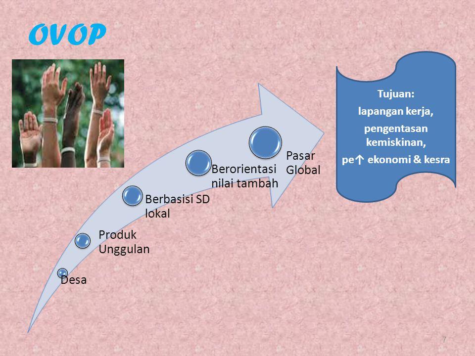 Desa Produk Unggulan Berbasisi SD lokal Berorientasi nilai tambah Pasar Global 7 OVOP Tujuan: lapangan kerja, pengentasan kemiskinan, pe↑ ekonomi & ke