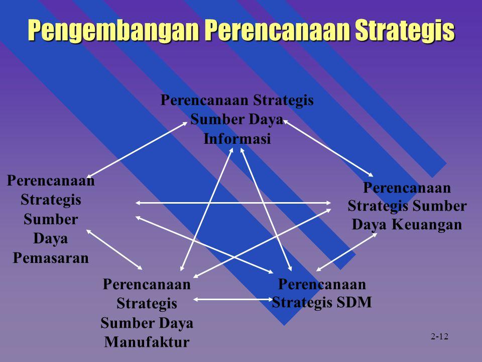 Perencanaan Strategis Sumber Daya Informasi Perencanaan Strategis Sumber Daya Pemasaran Perencanaan Strategis Sumber Daya Manufaktur Perencanaan Strategis SDM Perencanaan Strategis Sumber Daya Keuangan Pengembangan Perencanaan Strategis 2-12