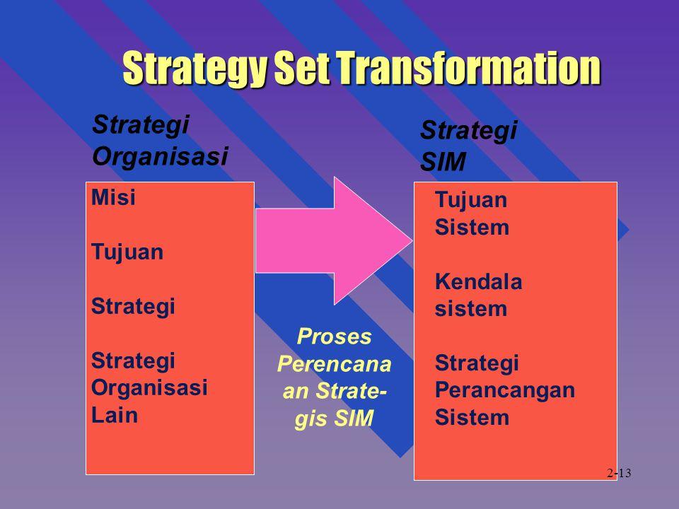 Strategy Set Transformation Strategi Organisasi Strategi SIM Misi Tujuan Strategi Organisasi Lain Tujuan Sistem Kendala sistem Strategi Perancangan Sistem Proses Perencana an Strate- gis SIM 2-13