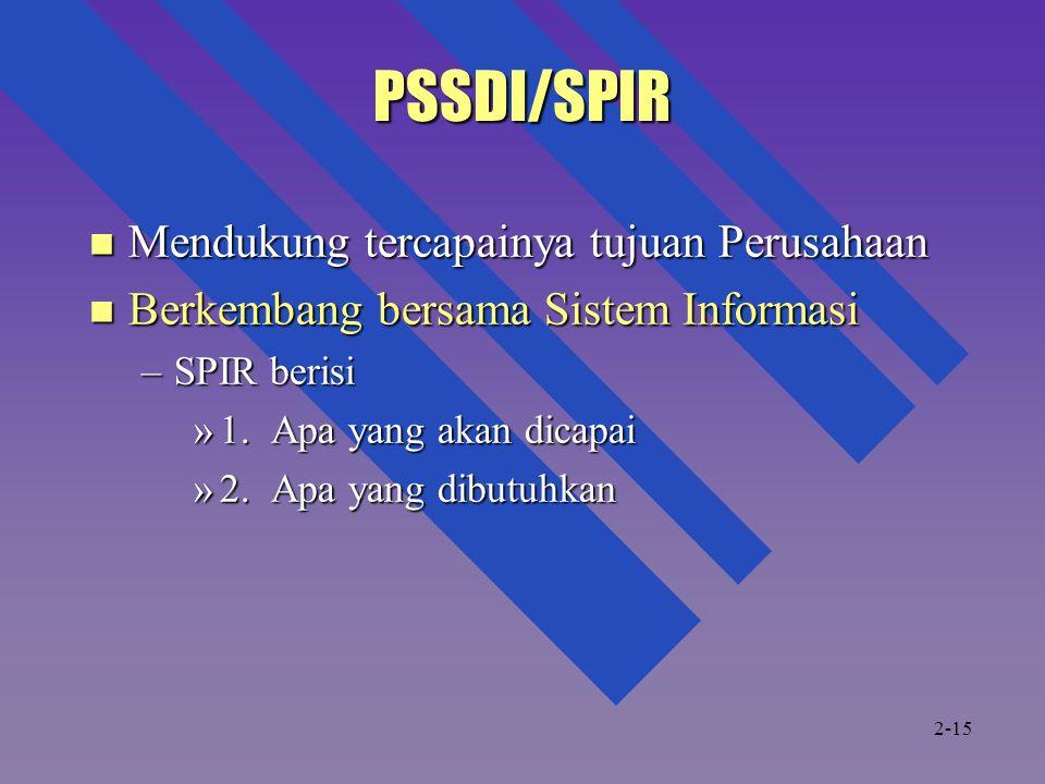 PSSDI/SPIR Mendukung tercapainya tujuan Perusahaan Mendukung tercapainya tujuan Perusahaan Berkembang bersama Sistem Informasi Berkembang bersama Sistem Informasi –SPIR berisi »1.