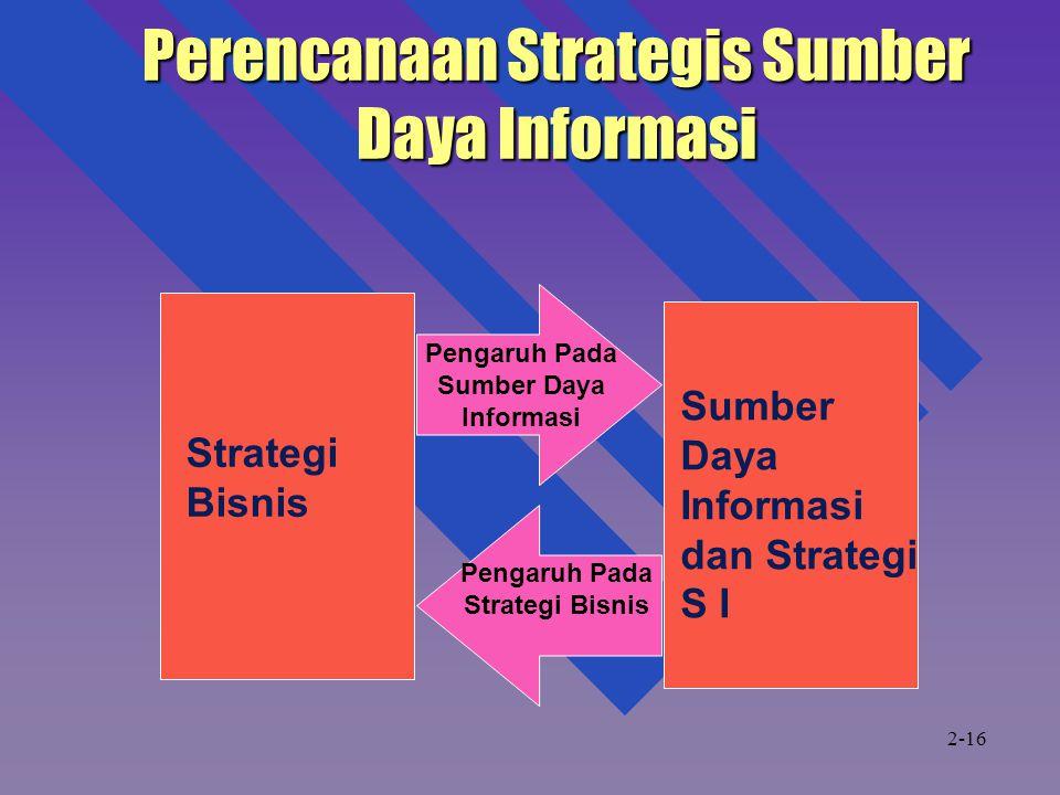Perencanaan Strategis Sumber Daya Informasi Strategi Bisnis Sumber Daya Informasi dan Strategi S I Pengaruh Pada Strategi Bisnis Pengaruh Pada Sumber Daya Informasi 2-16