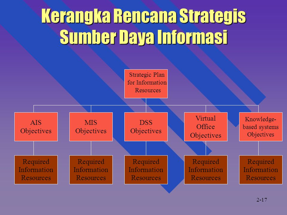 Kerangka Rencana Strategis Sumber Daya Informasi Strategic Plan for Information Resources AIS Objectives MIS Objectives DSS Objectives Virtual Office