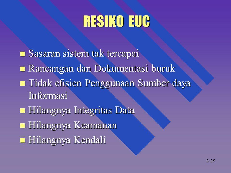 RESIKO EUC RESIKO EUC Sasaran sistem tak tercapai Sasaran sistem tak tercapai Rancangan dan Dokumentasi buruk Rancangan dan Dokumentasi buruk Tidak ef