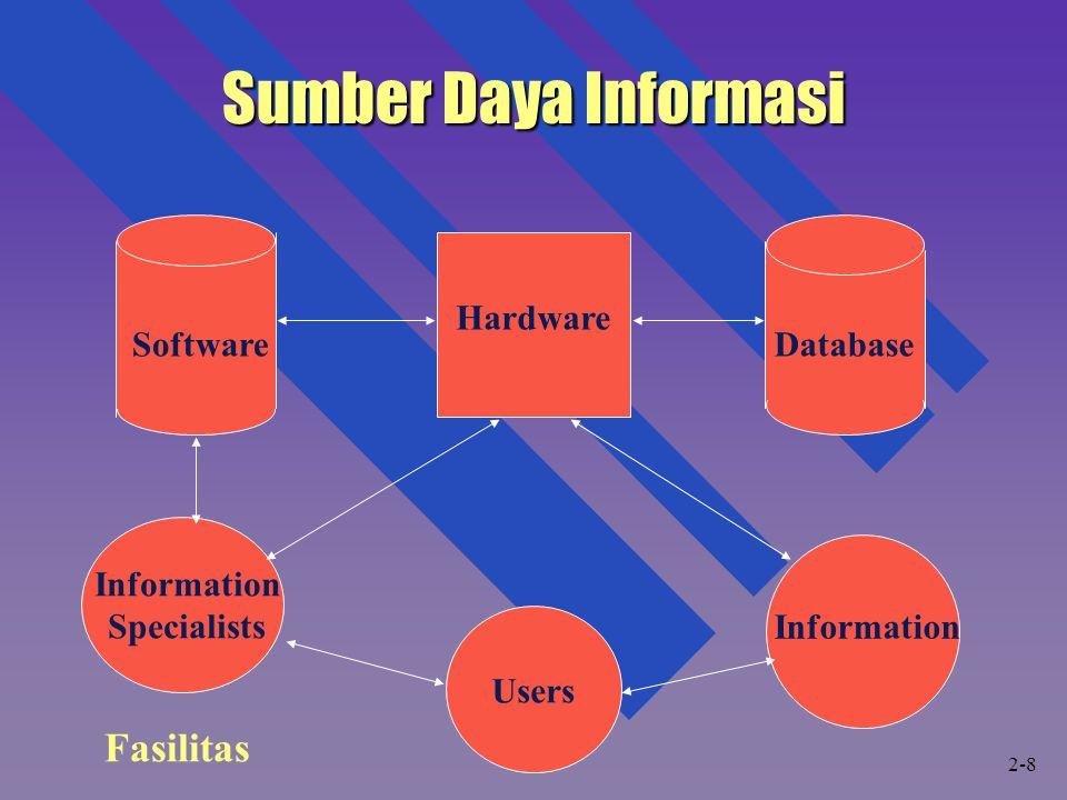Sumber Daya Informasi Fasilitas SoftwareDatabase Hardware Information Specialists Users Information 2-8