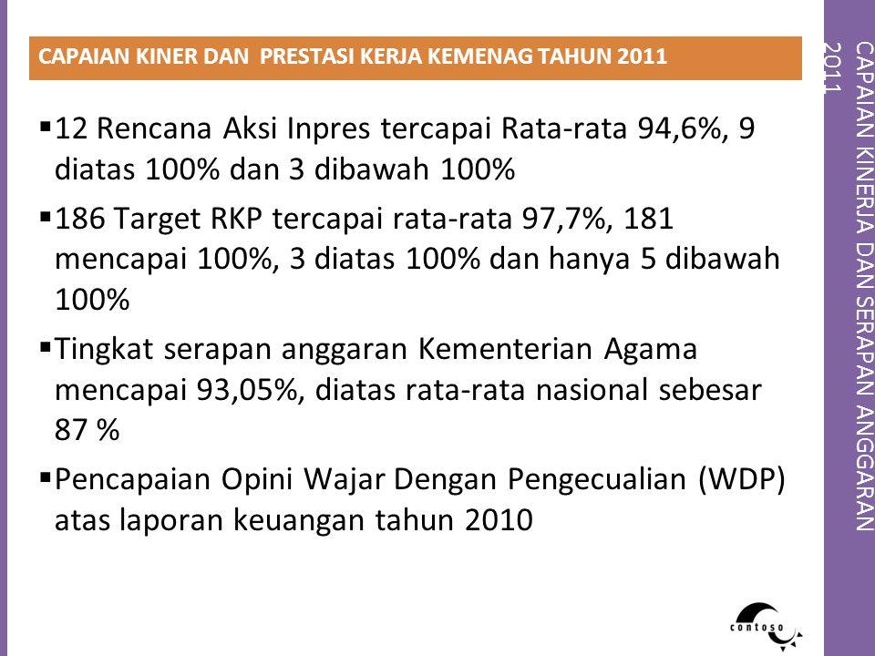 CAPAIAN KINERJA DAN SERAPAN ANGGARAN2011 CAPAIAN KINER DAN PRESTASI KERJA KEMENAG TAHUN 2011  12 Rencana Aksi Inpres tercapai Rata-rata 94,6%, 9 diat