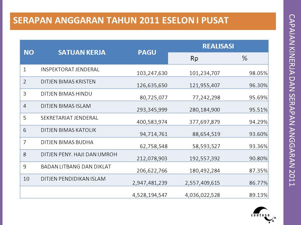 CAPAIAN KINERJA DAN SERAPAN ANGGARAN 2011 SERAPAN ANGGARAN TAHUN 2011 ESELON I PUSAT NOSATUAN KERJAPAGU REALISASI Rp% 1INSPEKTORAT JENDERAL 103,247,63