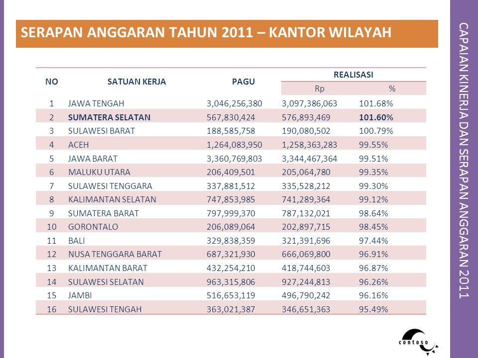 CAPAIAN KINERJA DAN SERAPAN ANGGARAN 2011 SERAPAN ANGGARAN TAHUN 2011 – KANTOR WILAYAH NOSATUAN KERJAPAGU REALISASI Rp% 1JAWA TENGAH3,046,256,3803,097