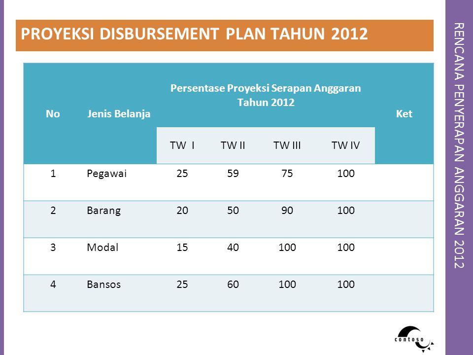RENCANA PENYERAPAN ANGGARAN 2012 PROYEKSI DISBURSEMENT PLAN TAHUN 2012 NoJenis Belanja Persentase Proyeksi Serapan Anggaran Tahun 2012 Ket TW ITW IITW