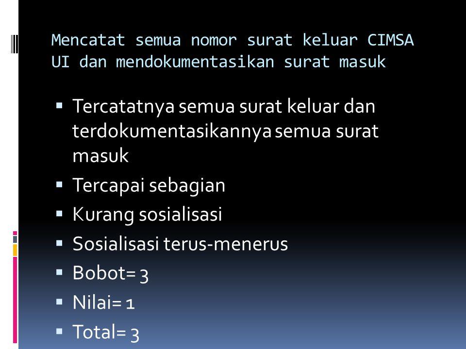 Mencatat semua notulensi rapat yang dihadiri staf local CIMSA dan mendokumentasikannya  Terdokumentasikannya hasil rapat yang dihadiri staf local CIMSA  Tercapai sebagian  Waktu rapat sering bentrok dengan kegiatan stase klinik  Mencari waktu lain, memandatkan ke orang lain untuk membuat notulensi  Bobot= 2  Nilai= 1  Total= 2