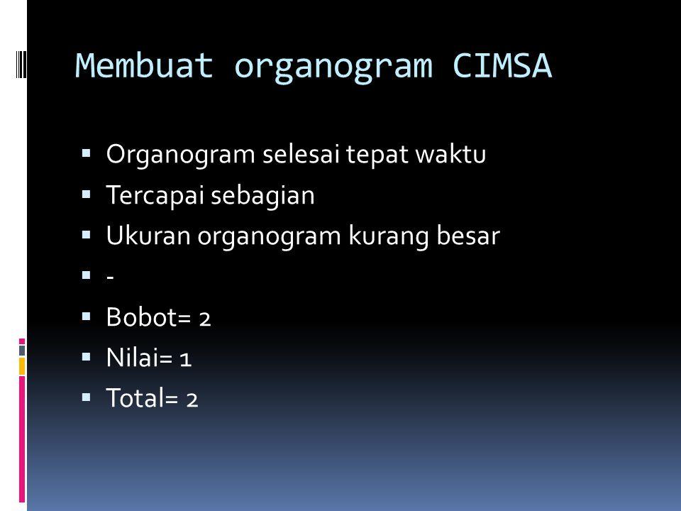 Membuat organogram CIMSA  Organogram selesai tepat waktu  Tercapai sebagian  Ukuran organogram kurang besar  -  Bobot= 2  Nilai= 1  Total= 2