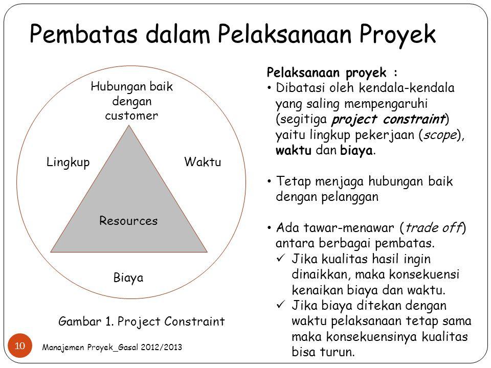 Pembatas dalam Pelaksanaan Proyek Manajemen Proyek_Gasal 2012/2013 10 Resources Waktu Hubungan baik dengan customer Lingkup Biaya Gambar 1. Project Co