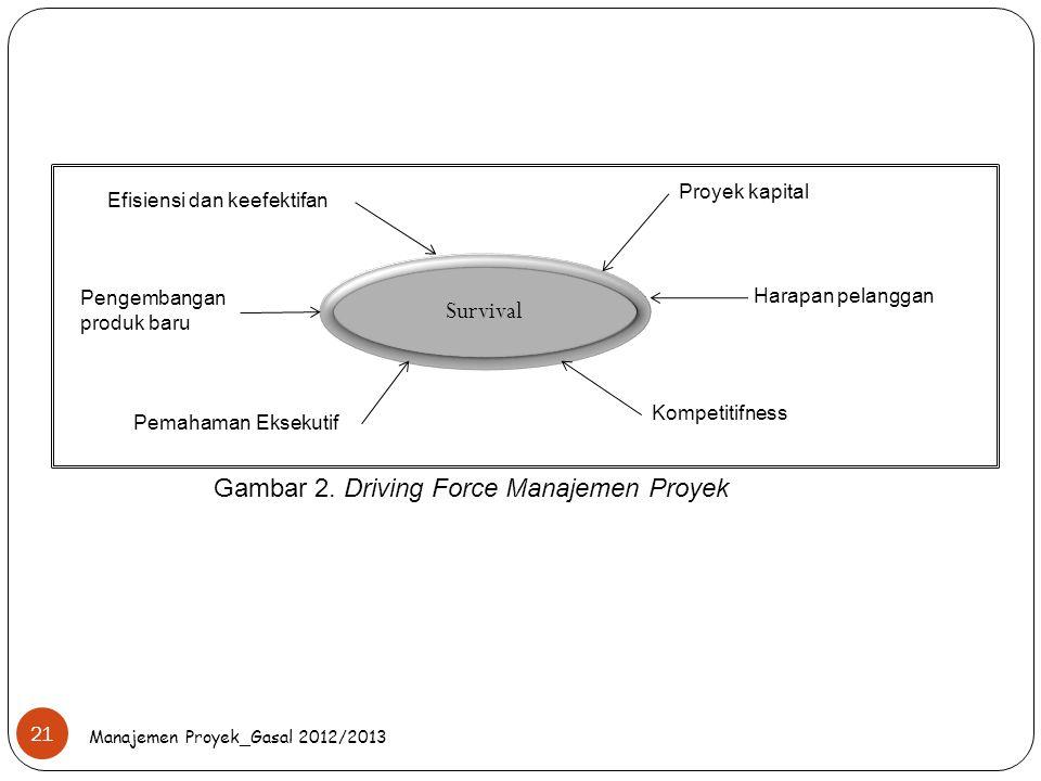 Manajemen Proyek_Gasal 2012/2013 21 Survival Efisiensi dan keefektifan Pengembangan produk baru Proyek kapital Harapan pelanggan Kompetitifness Pemaha