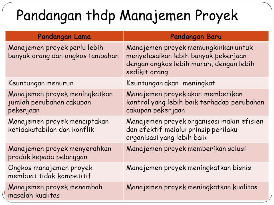 Pandangan thdp Manajemen Proyek Manajemen Proyek_Gasal 2012/2013 23 Pandangan LamaPandangan Baru Manajemen proyek perlu lebih banyak orang dan ongkos