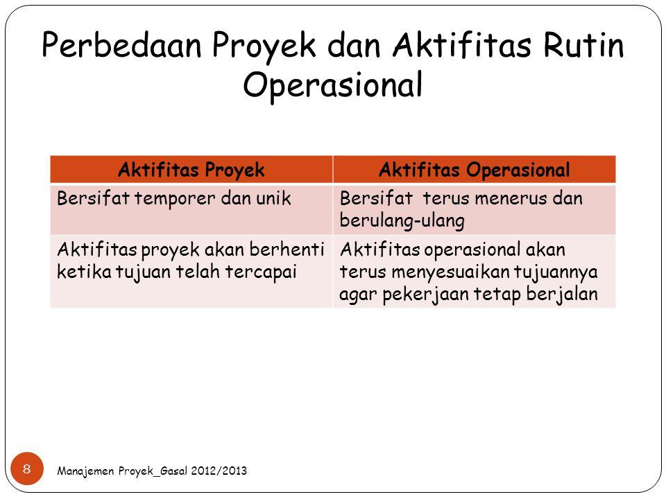 Perbedaan Proyek dan Aktifitas Rutin Operasional Manajemen Proyek_Gasal 2012/2013 8 Aktifitas ProyekAktifitas Operasional Bersifat temporer dan unikBe