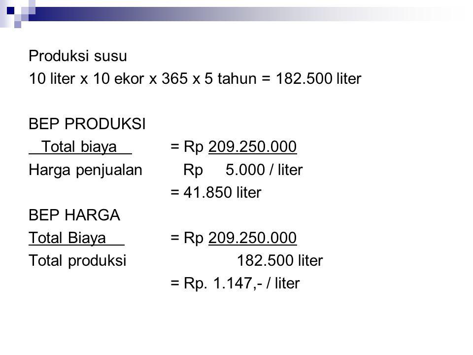 Produksi susu 10 liter x 10 ekor x 365 x 5 tahun = 182.500 liter BEP PRODUKSI Total biaya = Rp 209.250.000 Harga penjualan Rp 5.000 / liter = 41.850 l