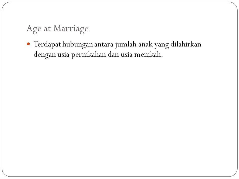 Age at Marriage Terdapat hubungan antara jumlah anak yang dilahirkan dengan usia pernikahan dan usia menikah.