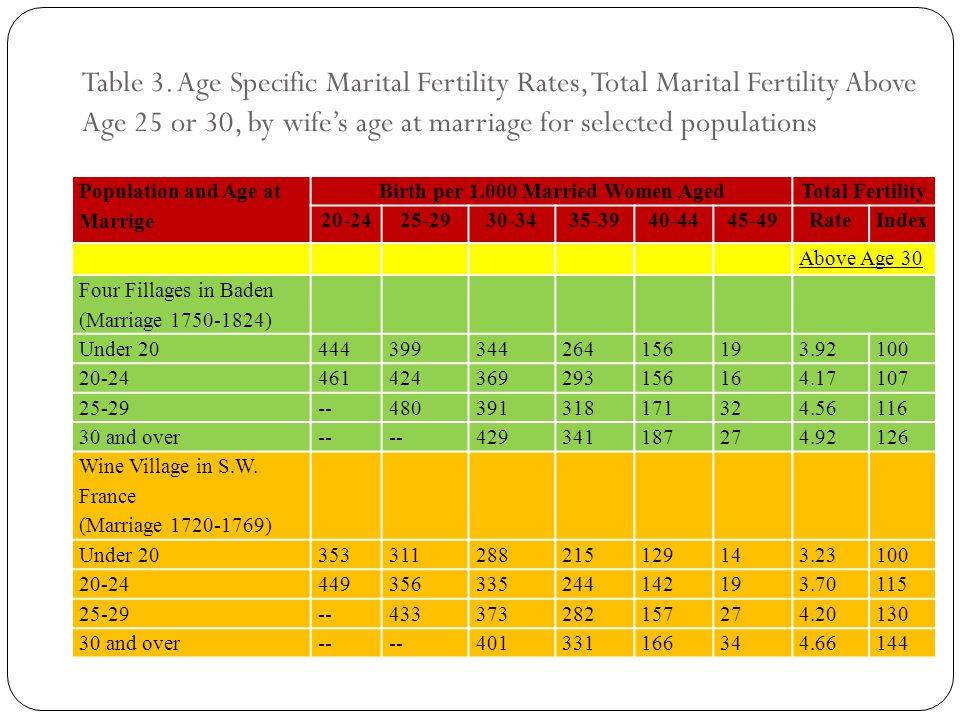 Table 3. Age Specific Marital Fertility Rates, Total Marital Fertility Above Age 25 or 30, by wife's age at marriage for selected populations Populati