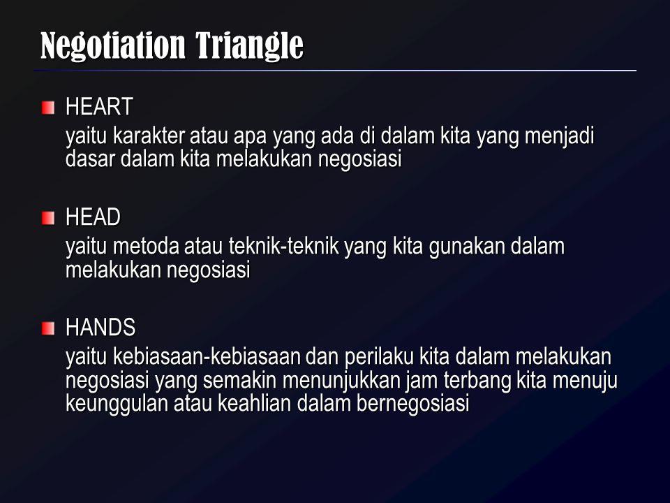 Negotiation Triangle HEART yaitu karakter atau apa yang ada di dalam kita yang menjadi dasar dalam kita melakukan negosiasi HEAD yaitu metoda atau tek