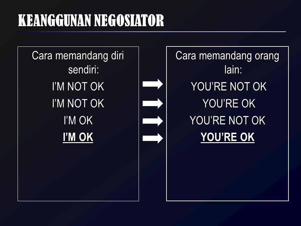 KEANGGUNAN NEGOSIATOR Cara memandang diri sendiri: I'M NOT OK I'M OK Cara memandang orang lain: YOU'RE NOT OK YOU'RE NOT OK YOU'RE OK YOU'RE OK YOU'RE