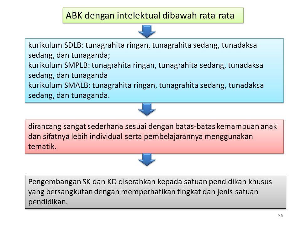 ABK dengan intelektual dibawah rata-rata kurikulum SDLB: tunagrahita ringan, tunagrahita sedang, tunadaksa sedang, dan tunaganda; kurikulum SMPLB: tun