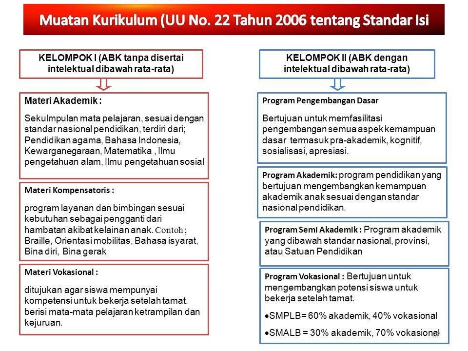 Materi Akademik : Sekulmpulan mata pelajaran, sesuai dengan standar nasional pendidikan, terdiri dari; Pendidikan agama, Bahasa Indonesia, Kewarganega