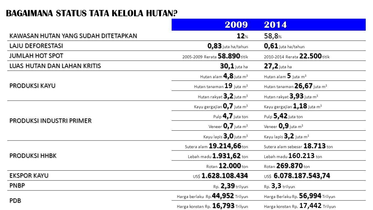 BAGAIMANA STATUS TATA KELOLA HUTAN? 20092014 KAWASAN HUTAN YANG SUDAH DITETAPKAN 12 12 % 58,8 58,8 % LAJU DEFORESTASI 0,83 0,83 juta ha/tahun 0,61 0,6