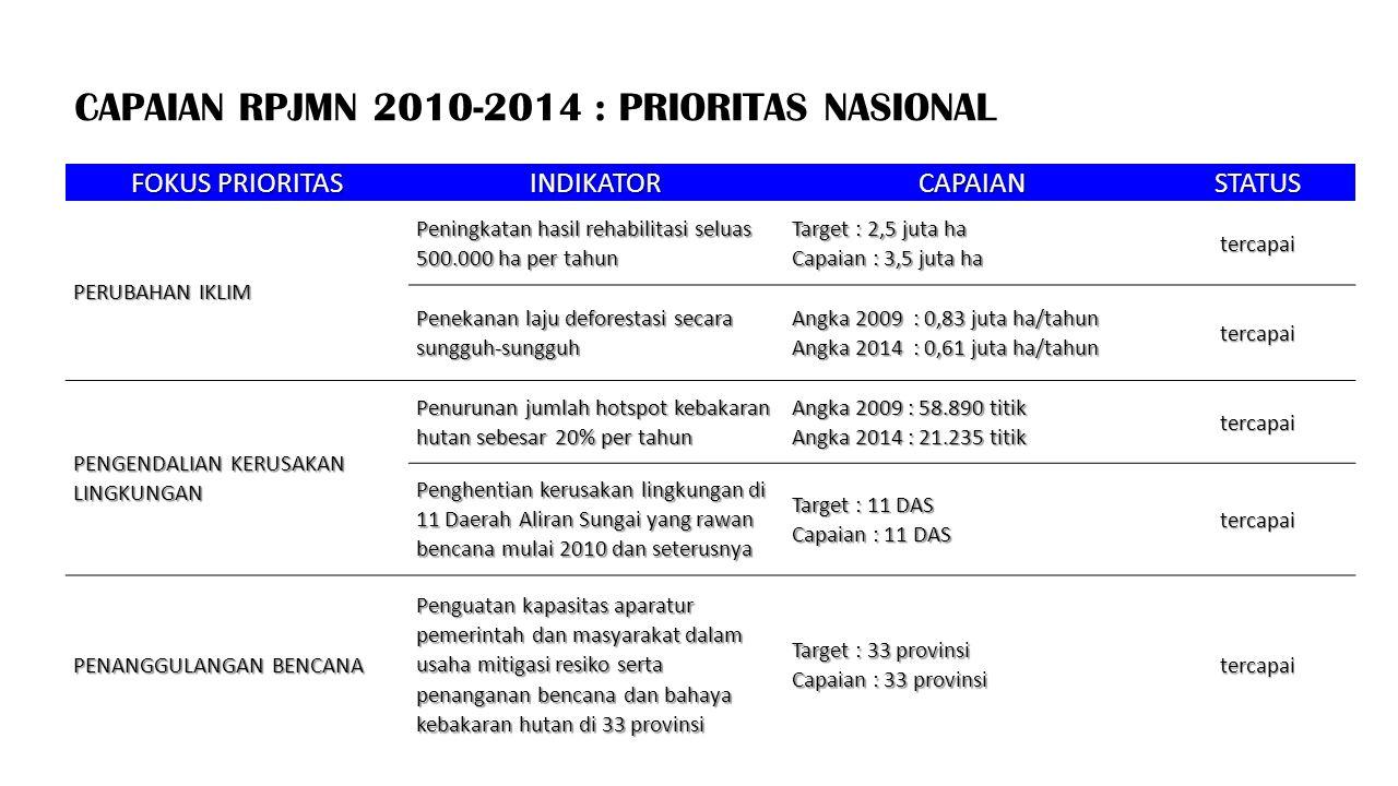 CAPAIAN RPJMN 2010-2014 : PRIORITAS NASIONAL FOKUS PRIORITAS INDIKATORCAPAIANSTATUS PERUBAHAN IKLIM Peningkatan hasil rehabilitasi seluas 500.000 ha p