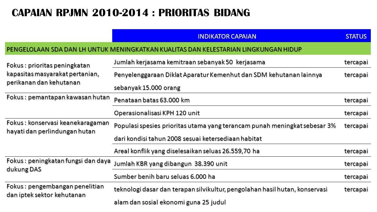 CAPAIAN RPJMN 2010-2014 : PRIORITAS BIDANG INDIKATOR CAPAIAN STATUS PENGELOLAAN SDA DAN LH UNTUK MENINGKATKAN KUALITAS DAN KELESTARIAN LINGKUNGAN HIDU