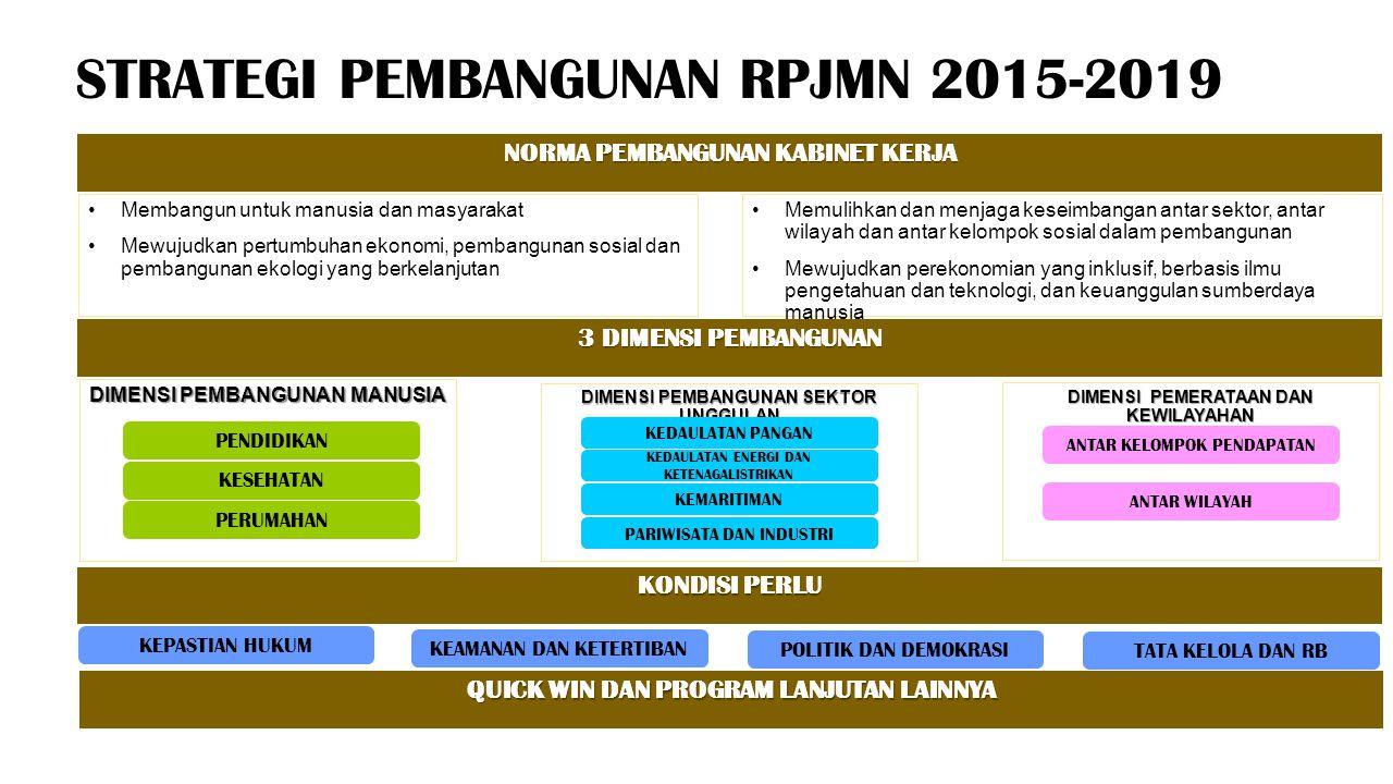 STRATEGI PEMBANGUNAN RPJMN 2015-2019 NORMA PEMBANGUNAN KABINET KERJA Membangun untuk manusia dan masyarakat Mewujudkan pertumbuhan ekonomi, pembanguna
