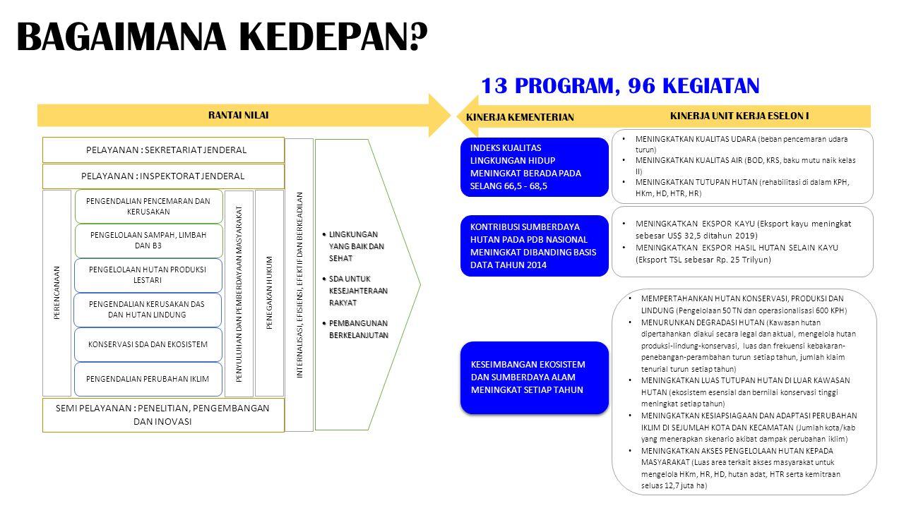 BAGAIMANA KINERJA 2015.SASARAN STRATEGIS 2015-2019 INDIKATOR CAPAIAN 2015 PROGRAM 1.