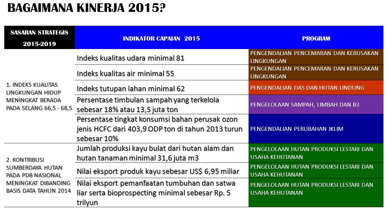BAGAIMANA KINERJA 2015? SASARAN STRATEGIS 2015-2019 INDIKATOR CAPAIAN 2015 PROGRAM 1. INDEKS KUALITAS LINGKUNGAN HIDUP MENINGKAT BERADA PADA SELANG 66