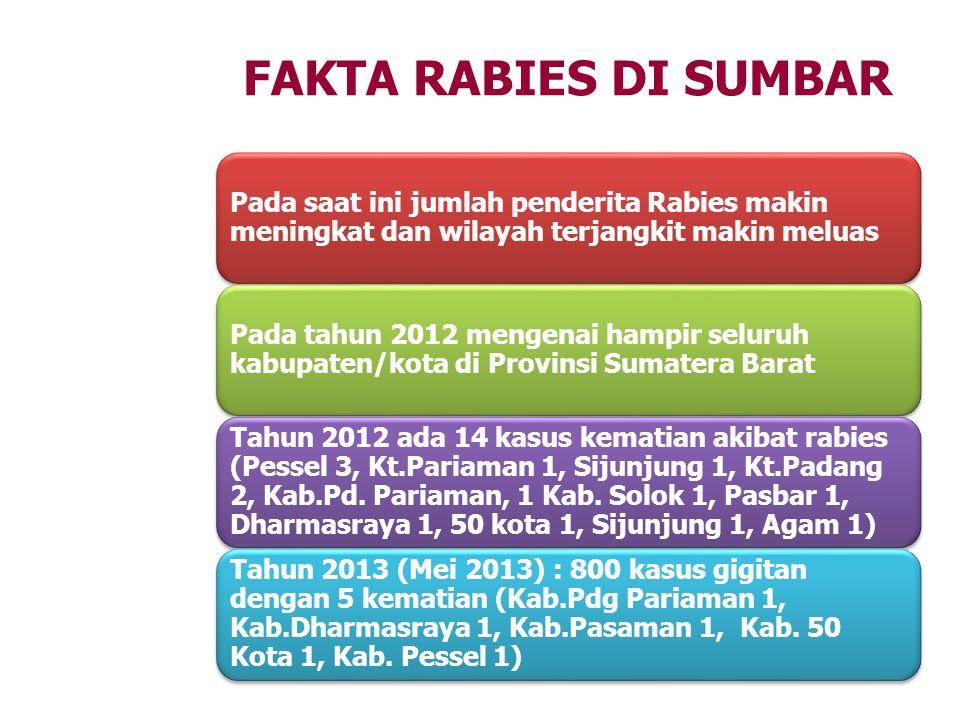 Pada saat ini jumlah penderita Rabies makin meningkat dan wilayah terjangkit makin meluas Pada tahun 2012 mengenai hampir seluruh kabupaten/kota di Pr