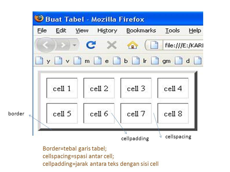 border cellpadding cellspacing Border=tebal garis tabel; cellspacing=spasi antar cell; cellpadding=jarak antara teks dengan sisi cell