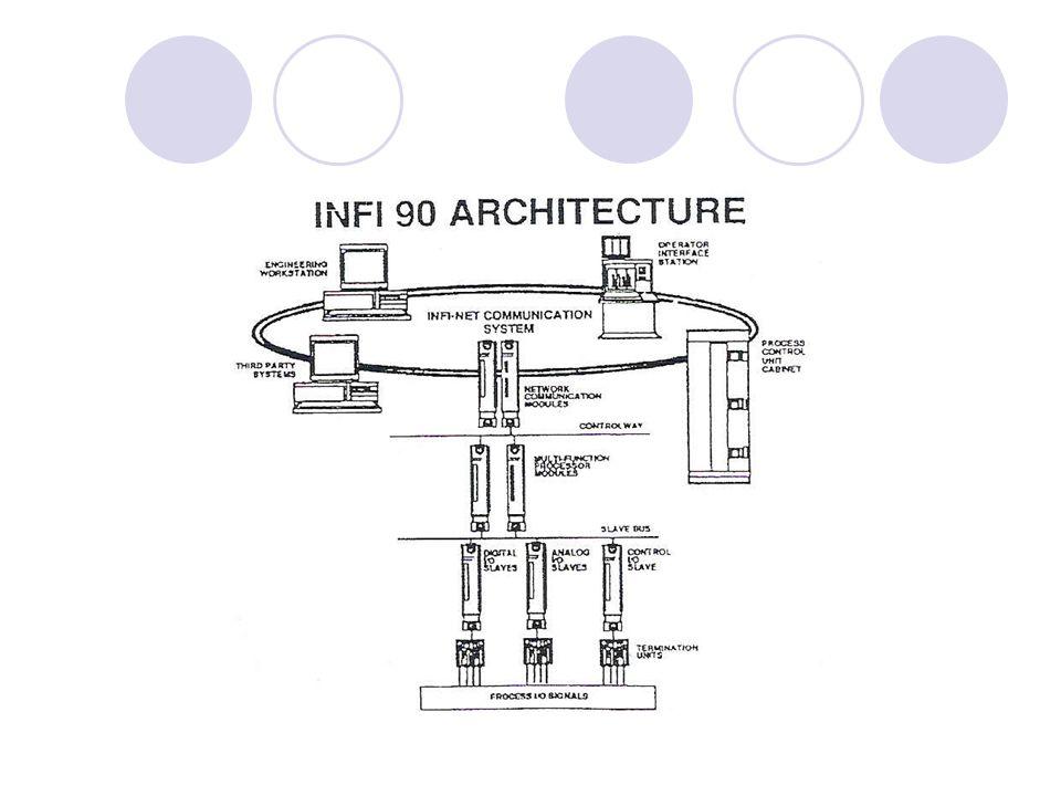 Studi kasus DCS Bailey di PLTU Tambak lorok (cont.) Modul Multi Function Processor (MFP) Modul Multi Function Processor (MFP) merupakan modul utama untuk mengendalikan modul slave input output, sebagai jembatan modul NIS (INFI-NET) dan bertanggung jawab atas intruksi yang diberikan ke slave input-output dari INFI- NET.