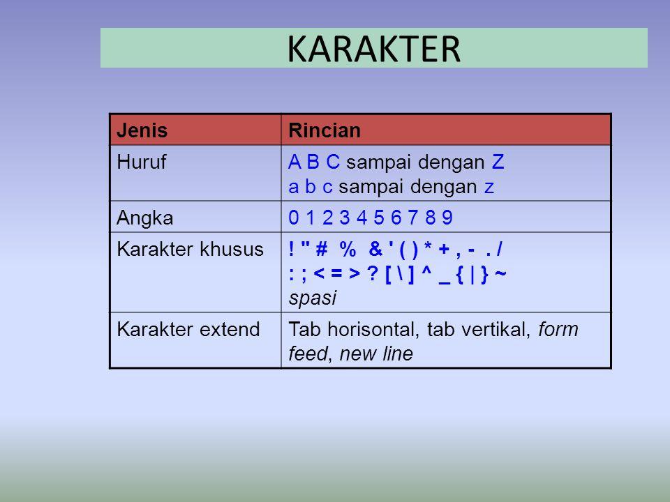KARAKTER JenisRincian HurufA B C sampai dengan Z a b c sampai dengan z Angka0 1 2 3 4 5 6 7 8 9 Karakter khusus.