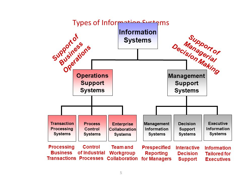 5 Types of Information Systems Enterprise Collaboration Systems Management Information Systems Process Control Systems Transaction Processing Systems
