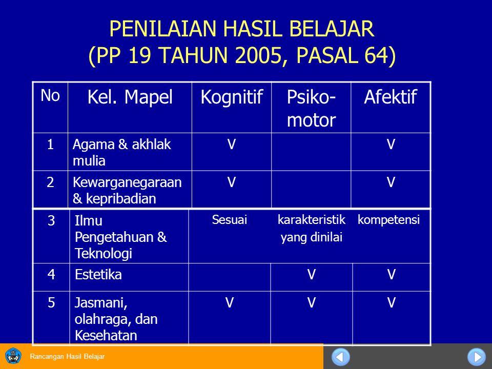 Rancangan Hasil Belajar PENILAIAN HASIL BELAJAR (PP 19 TAHUN 2005, PASAL 64) No Kel. MapelKognitifPsiko- motor Afektif 1Agama & akhlak mulia VV 2Kewar