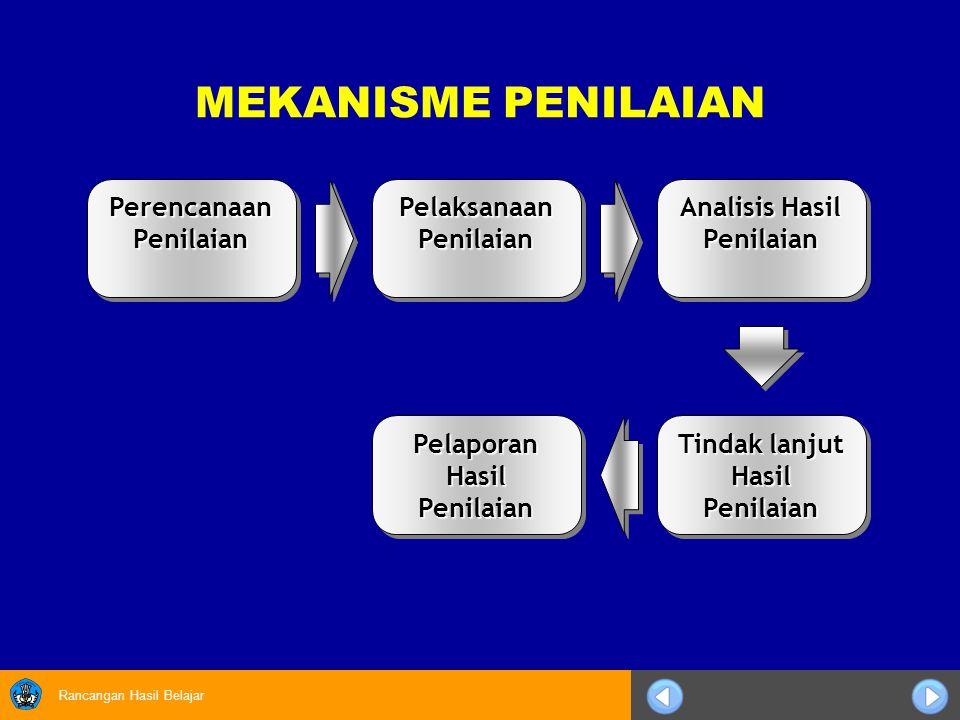 Rancangan Hasil Belajar MEKANISME PENILAIAN Perencanaan Penilaian Pelaksanaan Penilaian Analisis Hasil Penilaian Tindak lanjut Hasil Penilaian Pelapor