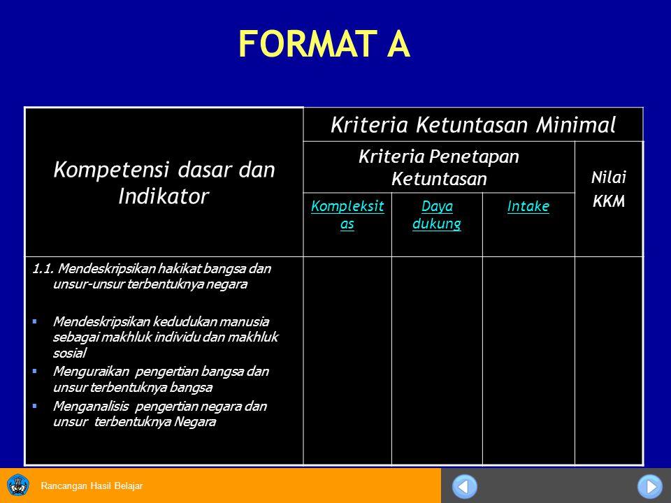 Rancangan Hasil Belajar Kompetensi dasar dan Indikator Kriteria Ketuntasan Minimal Kriteria Penetapan Ketuntasan Nilai KKM Kompleksit as Daya dukung I