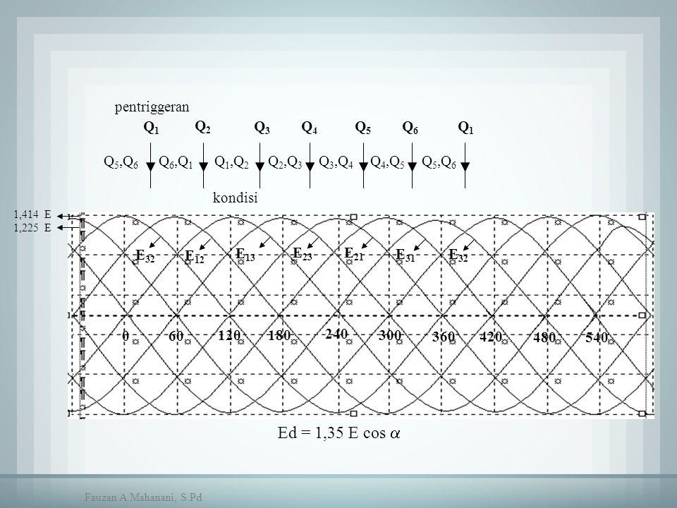 Ed = 1,35 E cos  060 120 180 240 300 360420 480 kondisi Q 5,Q 6 Q 6,Q 1 Q 1,Q 2 Q 2,Q 3 Q 3,Q 4 Q 4,Q 5 Q 5,Q 6 E 32 E 12 E 13 E 23 E 21 E 31 E 32 1,