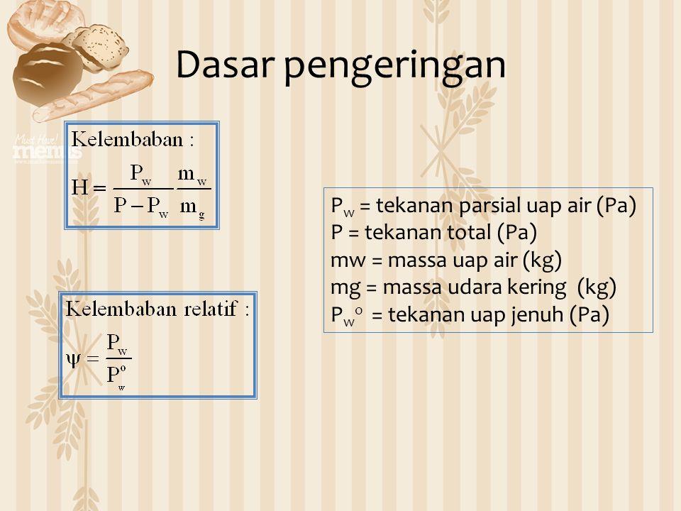 P w = tekanan parsial uap air (Pa) P = tekanan total (Pa) mw = massa uap air (kg) mg = massa udara kering (kg) P w o = tekanan uap jenuh (Pa) Dasar pe