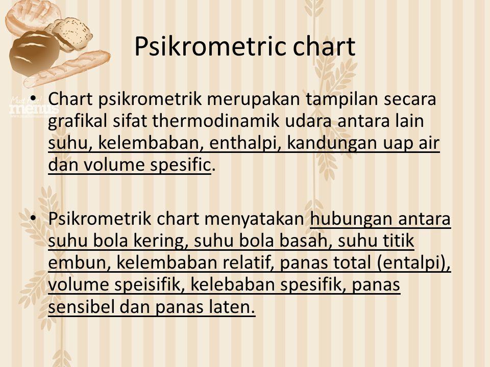 Psikrometric chart Chart psikrometrik merupakan tampilan secara grafikal sifat thermodinamik udara antara lain suhu, kelembaban, enthalpi, kandungan u