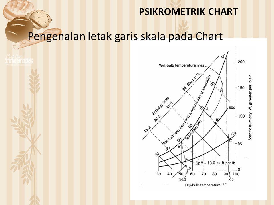 PSIKROMETRIK CHART Pengenalan letak garis skala pada Chart