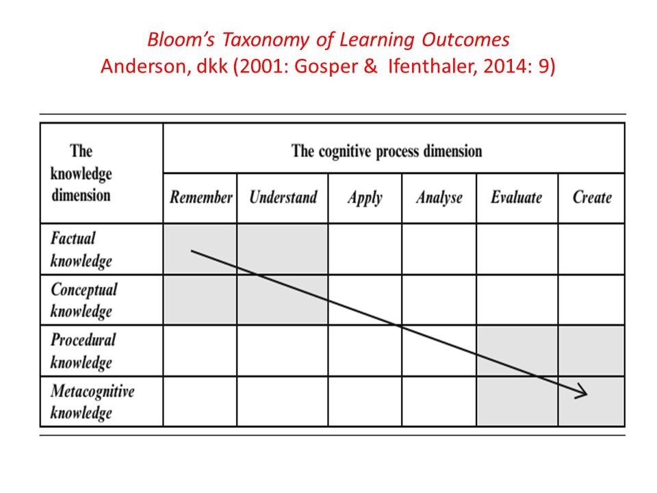 Bloom's Taxonomy of Learning Outcomes Anderson, dkk (2001: Gosper & Ifenthaler, 2014: 9)