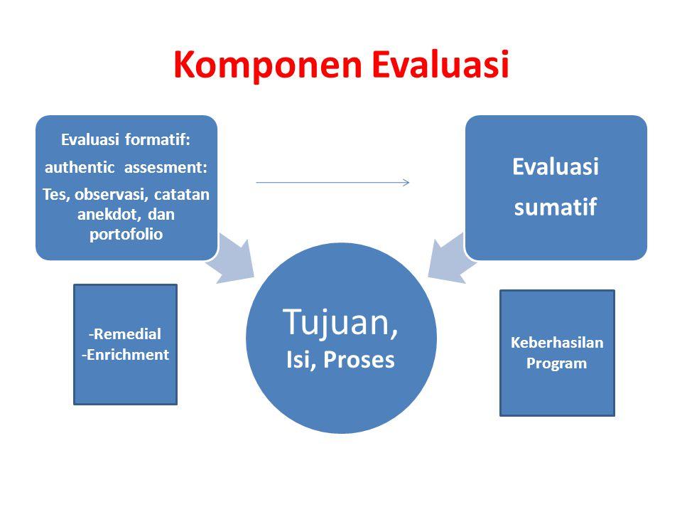 Komponen Evaluasi Tujuan, Isi, Proses Evaluasi formatif: authentic assesment: Tes, observasi, catatan anekdot, dan portofolio Evaluasi sumatif -Remedi