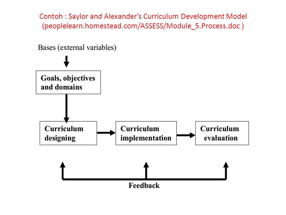 Contoh : Saylor and Alexander's Curriculum Development Model (peoplelearn.homestead.com/ASSESS/Module_5.Process.doc )
