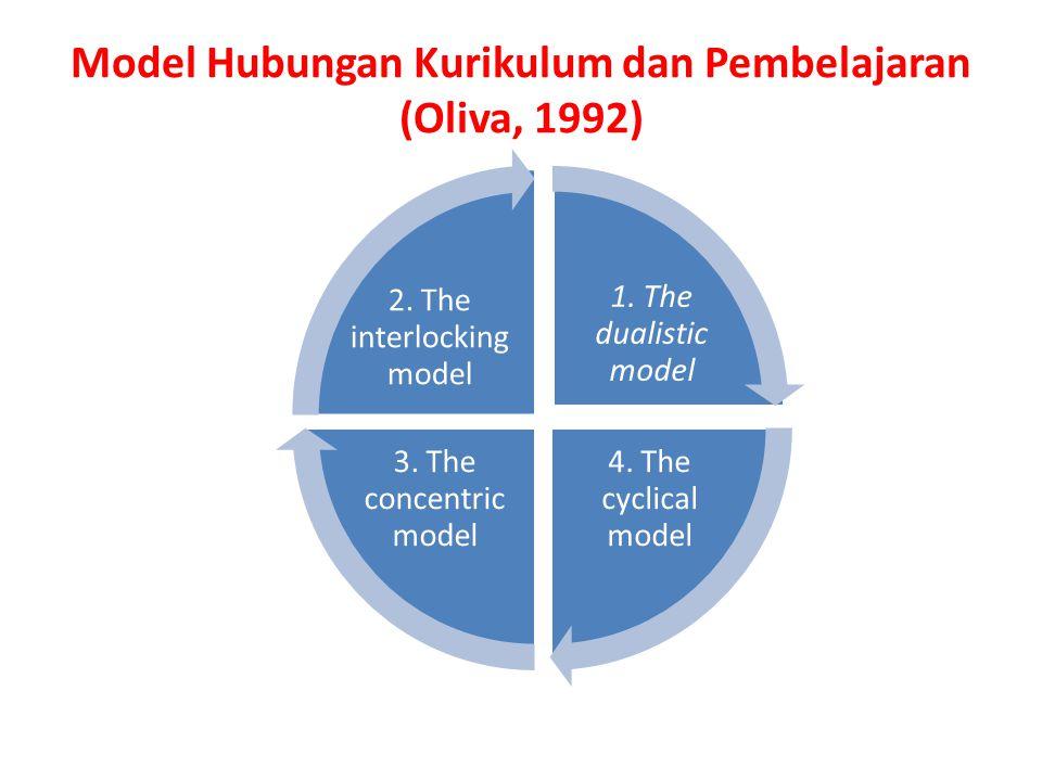 Model Hubungan Kurikulum dan Pembelajaran (Oliva, 1992) 1. The dualistic model 4. The cyclical model 3. The concentric model 2. The interlocking model