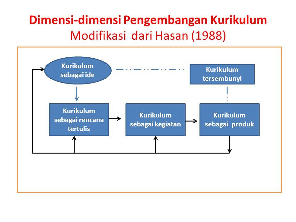 Dimensi-dimensi Pengembangan Kurikulum Modifikasi dari Hasan (1988) Kurikulum sebagai ide Kurikulum sebagai rencana tertulis Kurikulum sebagai kegiata