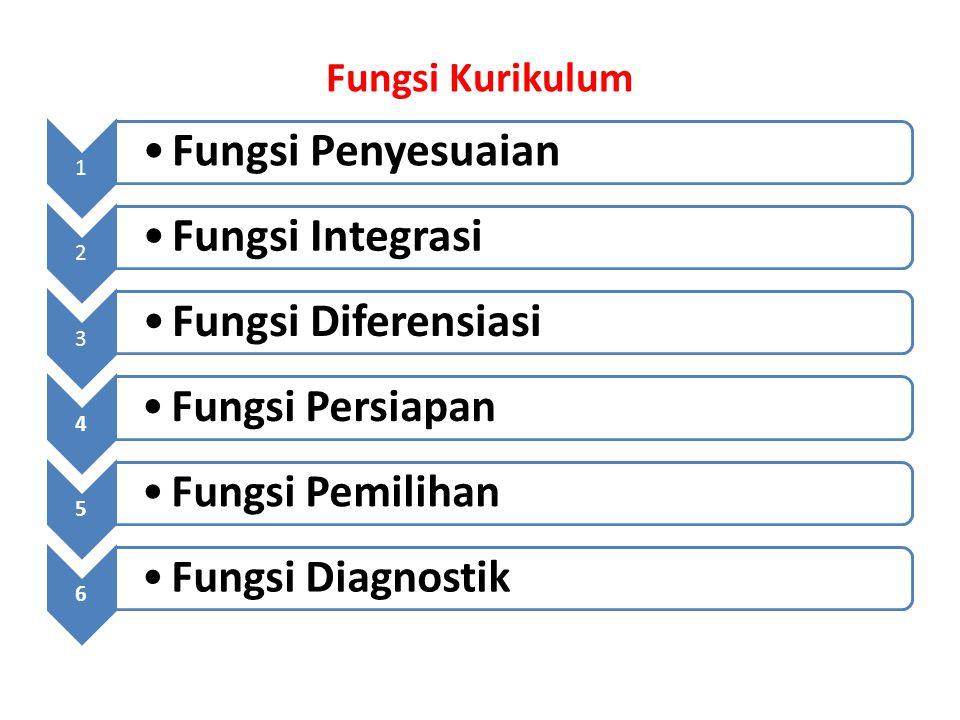 Fungsi Kurikulum 1 Fungsi Penyesuaian 2 Fungsi Integrasi 3 Fungsi Diferensiasi 4 Fungsi Persiapan 5 Fungsi Pemilihan 6 Fungsi Diagnostik