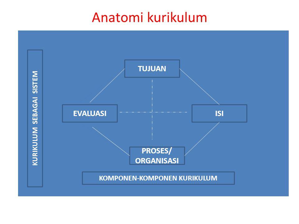 Anatomi kurikulum TUJUAN ISIEVALUASI PROSES/ ORGANISASI KURIKULUM SEBAGAI SISTEM KOMPONEN-KOMPONEN KURIKULUM